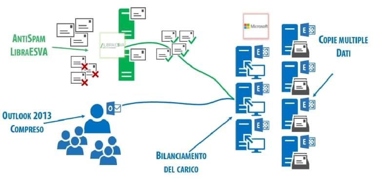 Soluzioni-Cloud-Mailbox-Exchange