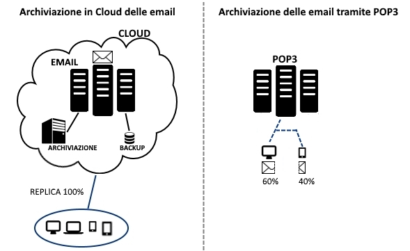 archiviazione delle email in cloud
